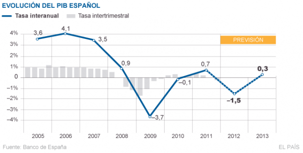 La desastrosa política económica de España, un país demencial - Página 2 Evoluc13