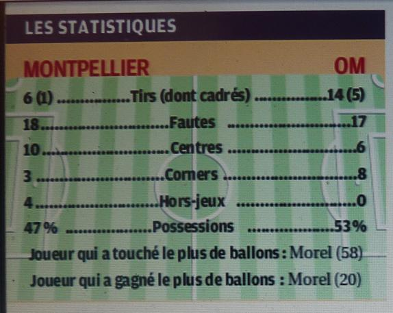 STATISTIQUES  - Page 3 P1240646