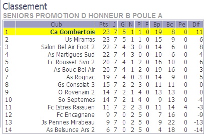RESULTATS ET CLASSEMENT //PHB - Page 9 Phb_a_10
