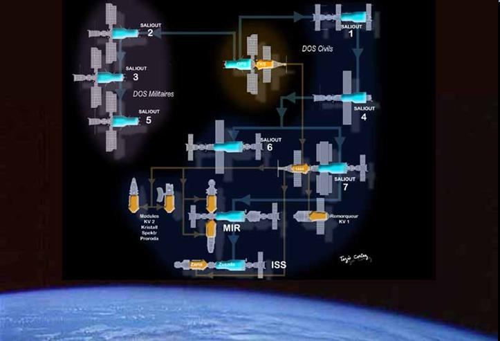 Vue en plan - récent - d'ISS - Page 3 Almaz10