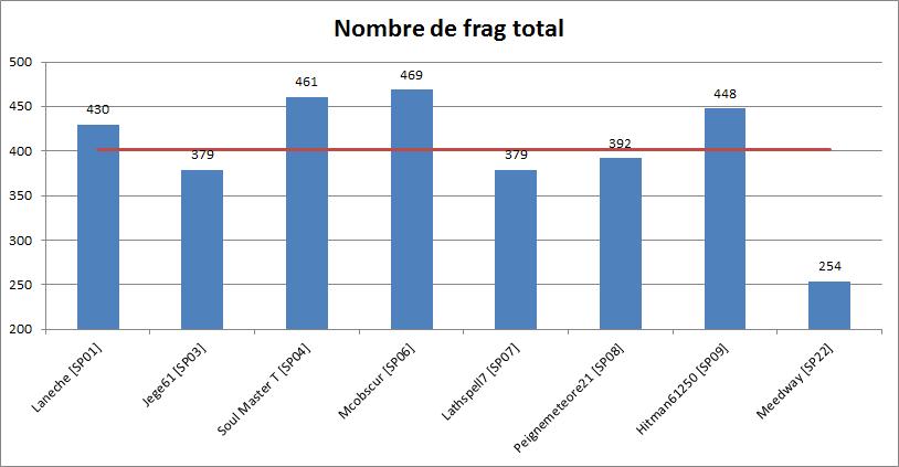 Multi à 8 Halo 4 [Terminé] Graph_10