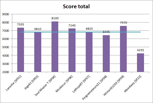Multi à 8 Halo 4 [Terminé] Graph_12