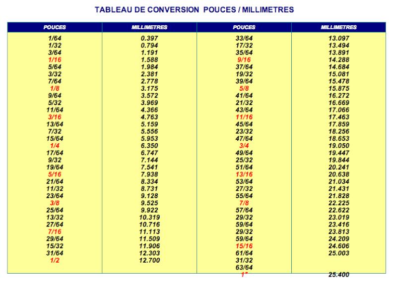 conversion metre pouce