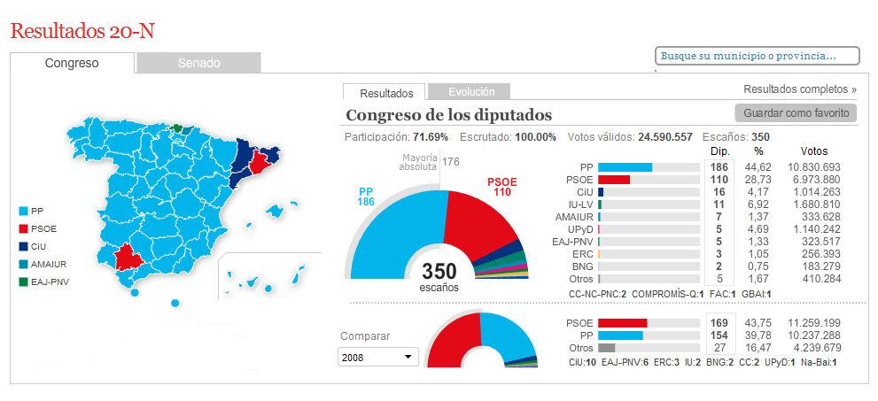 Elecciones Generales 2011 R_20n_10
