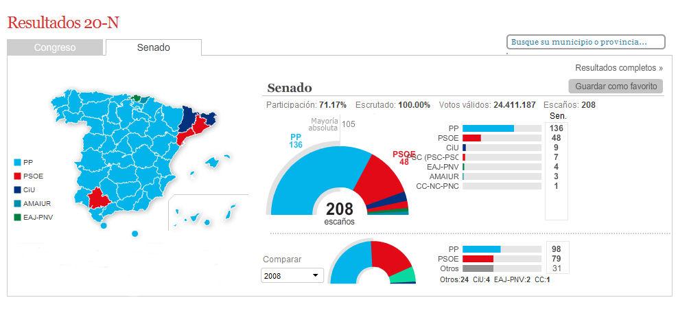 Elecciones Generales 2011 R_20n_11