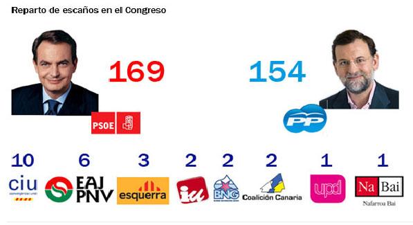 Elecciones 9M 2008 - Reparto de escaños en el Congreso Result10