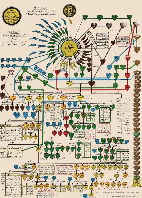 المصاهرات بين آل النبي 8