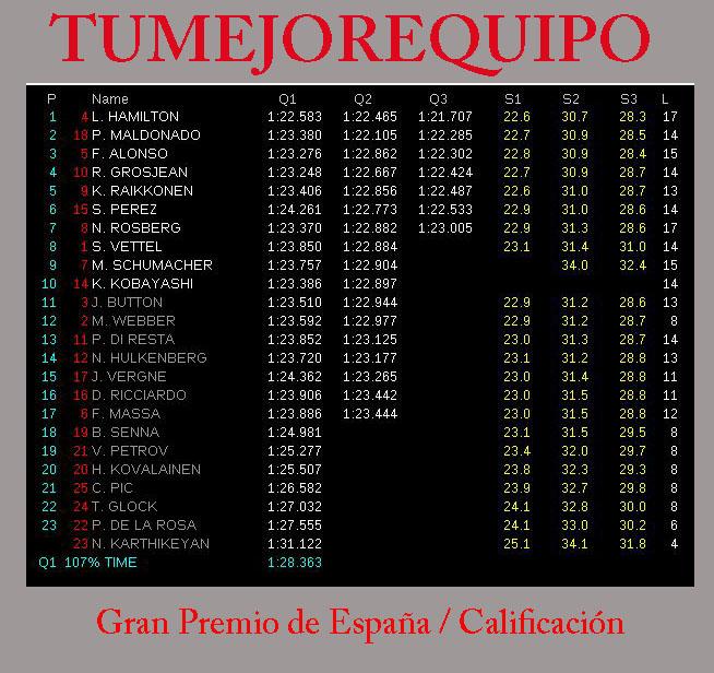 G.P de España - Calificación Cali12