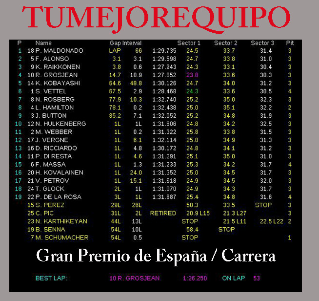 G.P de España - Carrera Tiempo21
