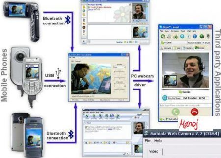 Mobiola Web Camera 2 for S60 2nd Edition 2.2 Web_ca10