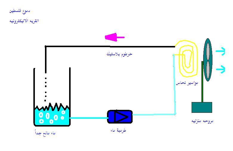 اصنع مكيف هواء بنفسك بمواد بسيطة 78483210