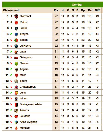 Le classement de L2 2012-2013 - Page 4 Captu110
