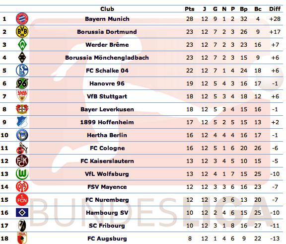[ALL] Le Classement de la Bundesliga - Page 13 Captu111
