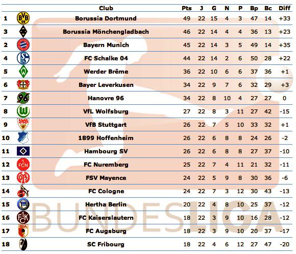 [ALL] Le Classement de la Bundesliga - Page 13 Captu145
