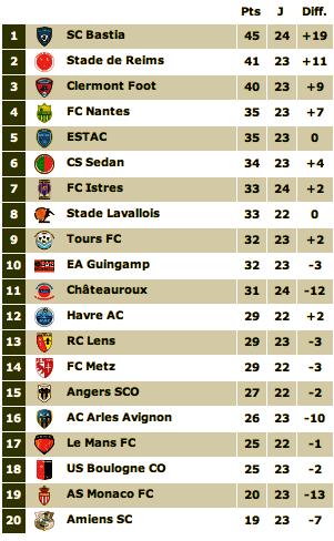 Le classement de L2 2012-2013 - Page 5 Captu148