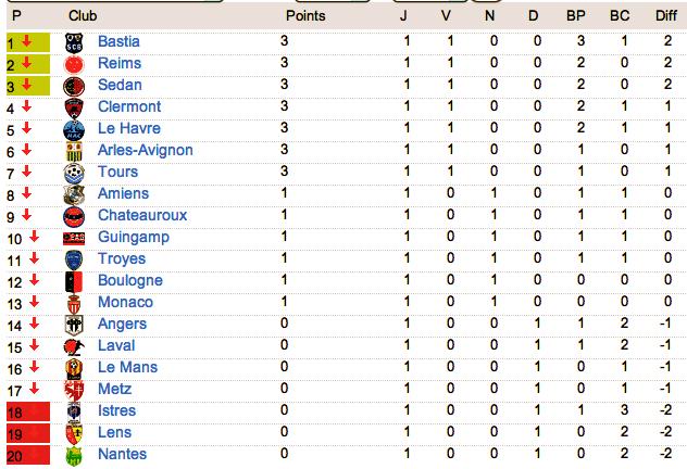 Le classement de L2 2012-2013 - Page 3 Captur19