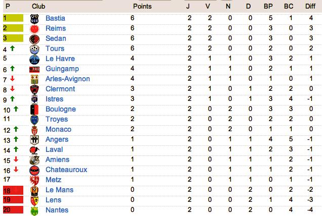 Le classement de L2 2012-2013 - Page 3 Captur25