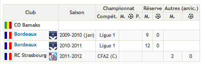 [Ex] Abdoulaye Coulibaly (Paris FC) Captur37
