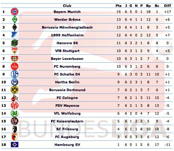 [ALL] Le Classement de la Bundesliga - Page 13 Captur63