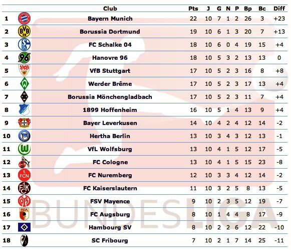 [ALL] Le Classement de la Bundesliga - Page 13 Captur99