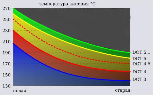 Тормозные жидкости DOT 3, DOT 4, DOT 5, DOT 5.1, классификация, характеристики, взаимозаменяемость 112