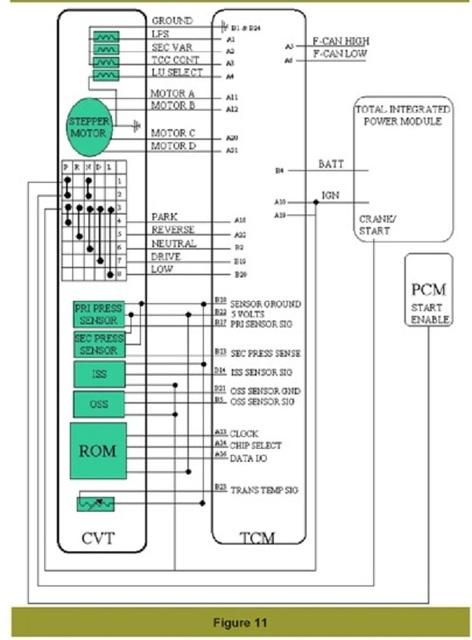 Вариатор:JATCO CVT & DaimlerChrysler.Устройство,принцип работы,коды ошибок. 1911