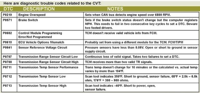 Вариатор:JATCO CVT & DaimlerChrysler.Устройство,принцип работы,коды ошибок. 2111