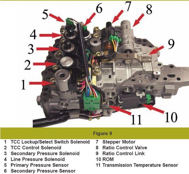 Вариатор:JATCO CVT & DaimlerChrysler.Устройство,принцип работы,коды ошибок. 622