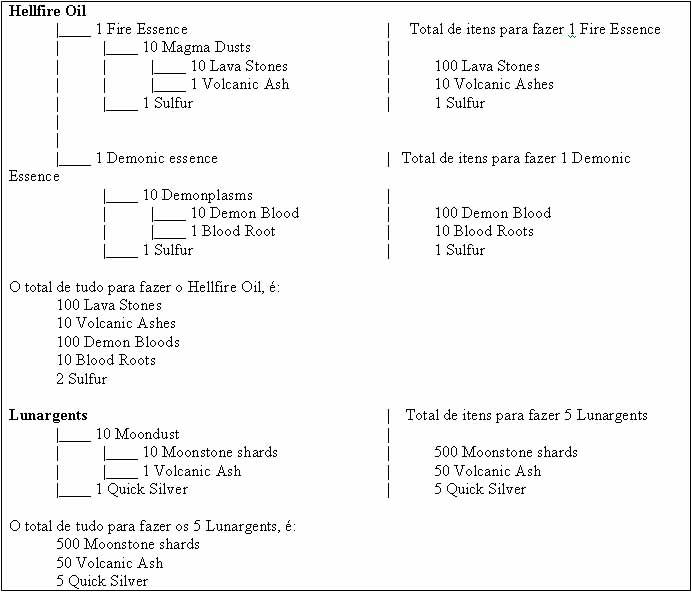 Items necessarios de pegar pra quest de nobreza (local onde tem k pegar eles) Tabela10