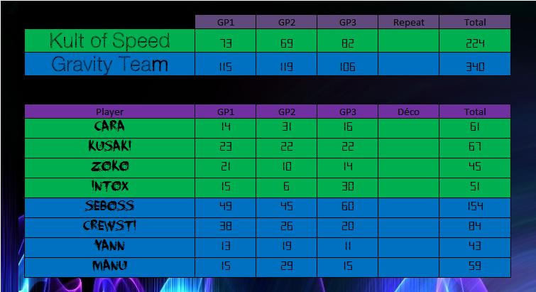 IT n°38 : Gravity Team Sans_t47