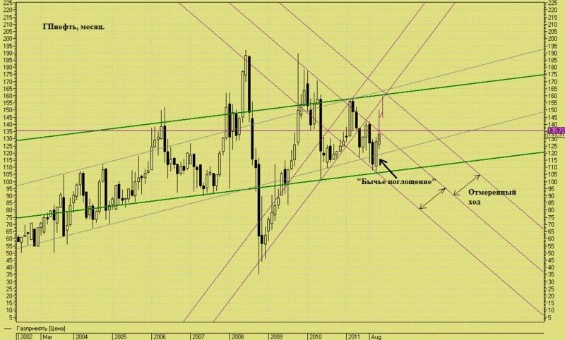 Газпромнефть, среднесрочная инвест идея. Gpn_0910