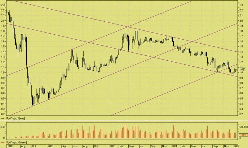 Русгидро и индекс энергетики готовы к росту. Rusg_210