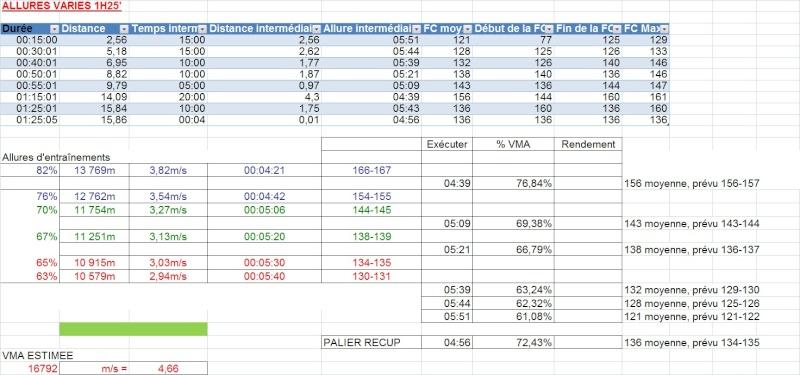 Le Niçois --->Préparation 10km PromClassic et 10km Cannes 2012 - Page 3 Allure68