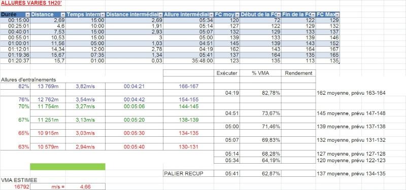 Le Niçois --->Préparation 10km PromClassic et 10km Cannes 2012 - Page 3 Allure70