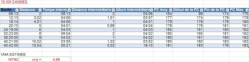 Le Niçois --->Préparation 10km PromClassic et 10km Cannes 2012 - Page 3 Course13