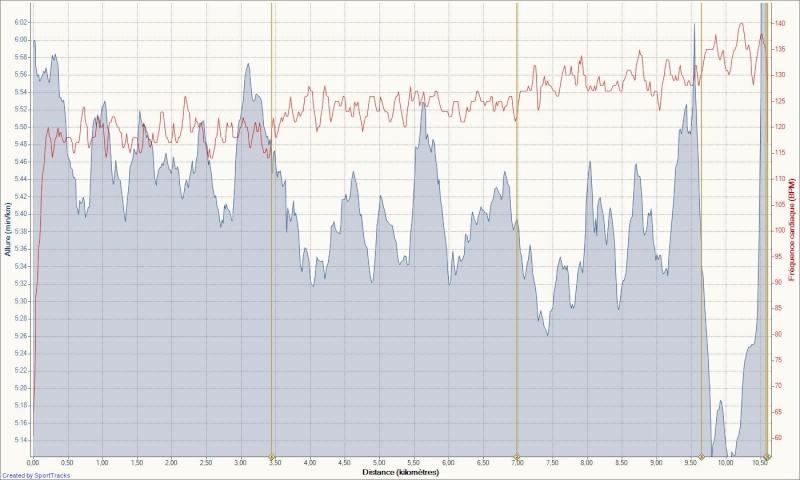 Le Niçois --->Préparation 10km Ronde des Plages 220511 - Page 8 Footin41