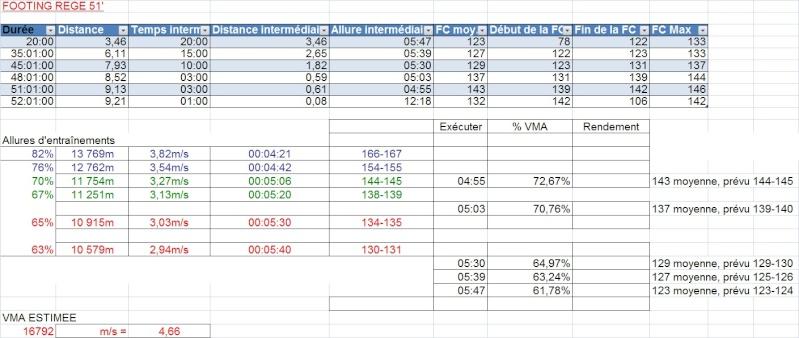Le Niçois --->Préparation 10km PromClassic et 10km Cannes 2012 - Page 3 Footin95