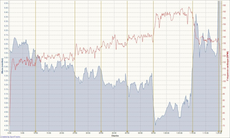 Le Niçois --->Préparation 10km Ronde des Plages 220511 - Page 8 Sortie21