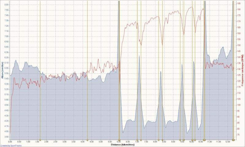 Le Niçois --->Préparation 10km Ronde des Plages 220511 - Page 8 Specif28