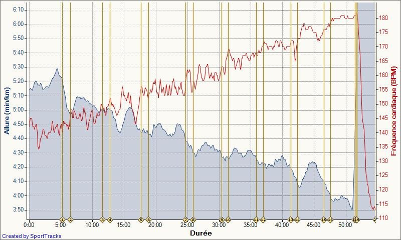 Le Niçois --->Préparation SEMI NICE 2012 Test_p15