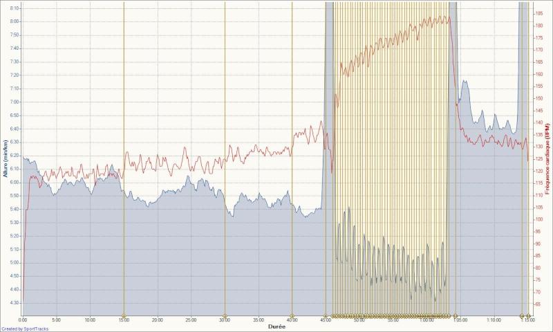 Le Niçois --->Préparation 10km Ronde des Plages 220511 - Page 8 Vma_co22