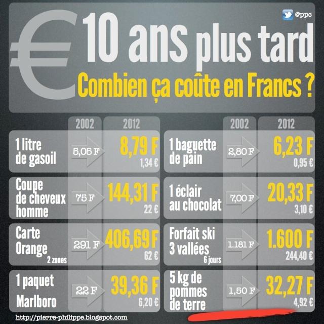 Arrêtons de croire béatement aux chiffres de l'INSEE ! L'inflation est à 10 % en France  10_ans10