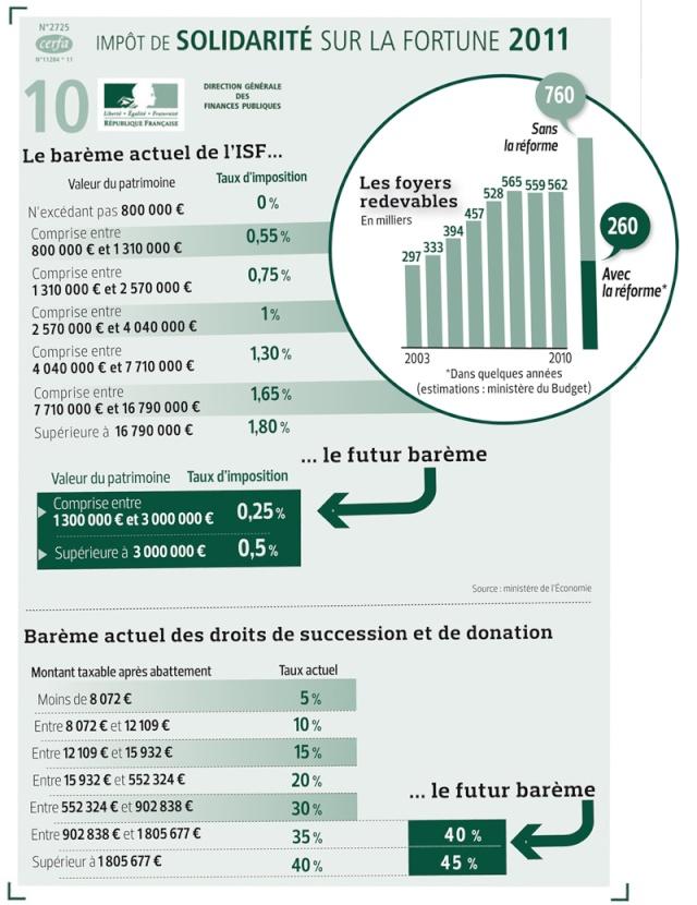 Dossier budget, taxes et finances de la France pour 2012 123