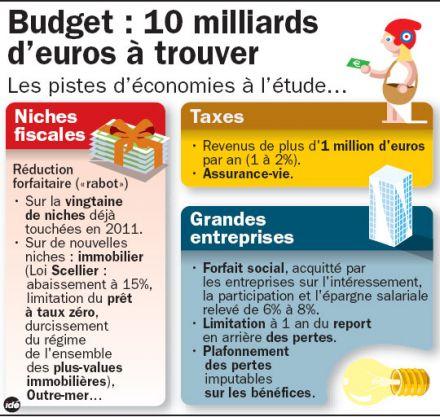 Dossier budget, taxes et finances de la France pour 2012 218