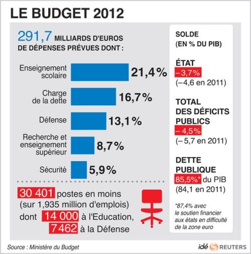 Dossier budget, taxes et finances de la France pour 2012 515