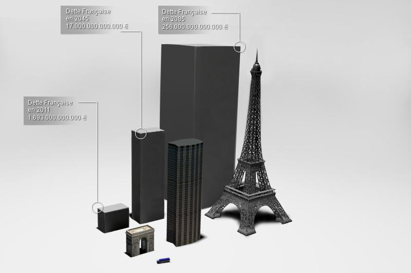 La dette publique française haute comme l'Arc de Triomphe  911