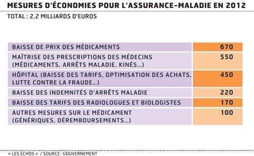 Dossier budget, taxes et finances de la France pour 2012 Az11