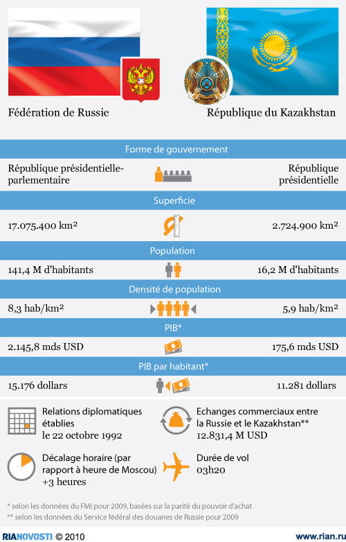 opération - Dossier : Opération Kazakhstan, nouvel eldorado mondial et de la France ! Compar10