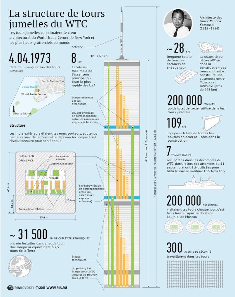 Enquete et rapport scientifique sur le 11 septembre Infogr14