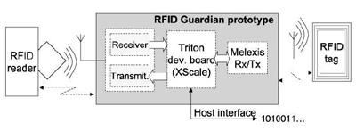 Un système de brouillage des étiquettes RFID  Rfidgu10